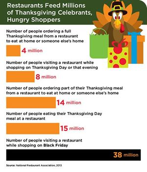 79 Million Americans will Rely on Restaurants this Thanksgiving Day and Black Friday, New National Restaurant Association Research Finds