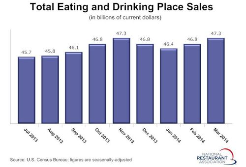 Restaurant Sales Bounced Back in March