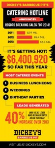 Catering Sales Are Smokin' Hot at Dickey's Barbecue Restaurants