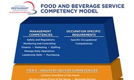 National Restaurant Association Educational Foundation Develops First-Ever Food And Beverage Service Competency Model