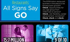 $709 Billion Restaurant Industry Offers Job Flexibility, Career Advancement and Opportunities for All Ages – from Millennials to Seniors