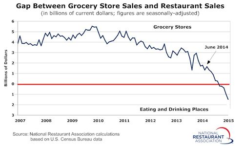 Restaurant Sales Surpassed Grocery Store Sales for the First Time