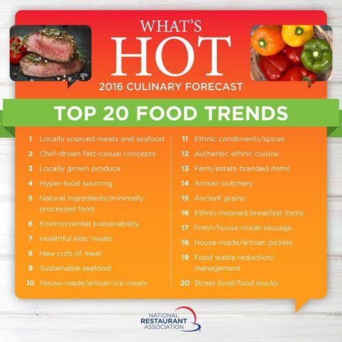 Chefs Predict Top Restaurant Menu Trends for 2016