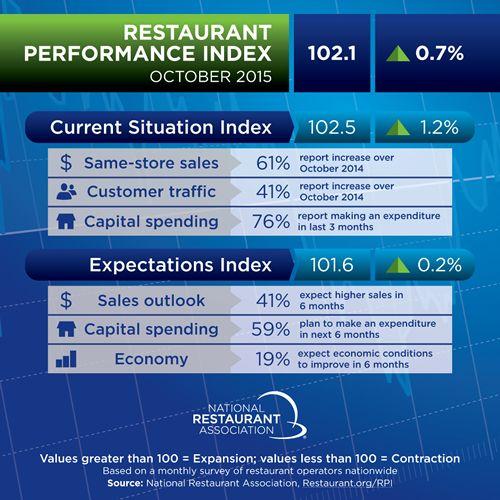 Restaurant Performance Index Rose in October