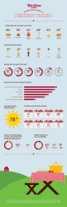 Bob Evans Restaurants Infographic