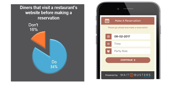 Waitbusters' Digital Diner Introduces Its Reservation Widget