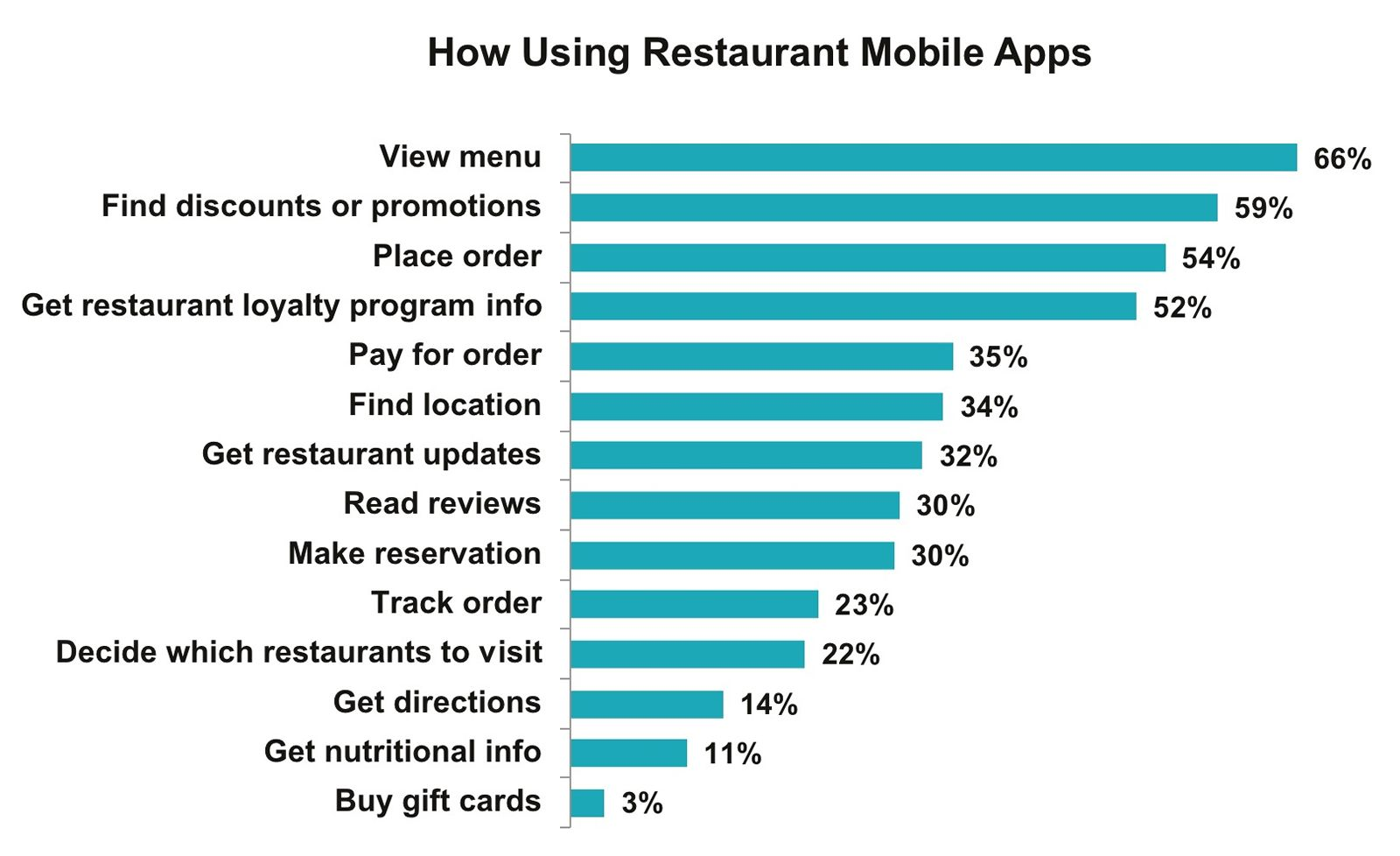 New Market Force Study Reveals America's Favorite Casual Dining Restaurants