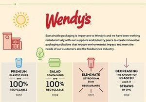 The Wendy's Company Strengthens Commitment to Sustainability Through Partnership with the NextGen Consortium