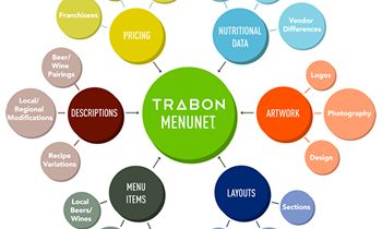 Trabon Publicizes MenuNet Integration with SinglePlatform thumbnail