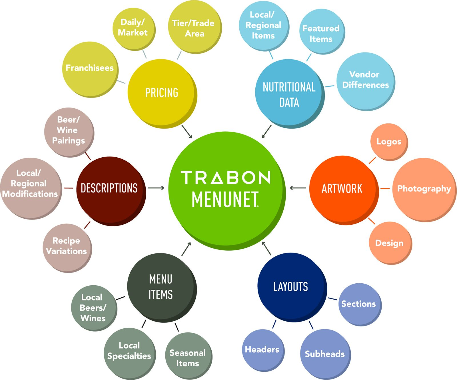 Trabon Announces MenuNet Integration with SinglePlatform