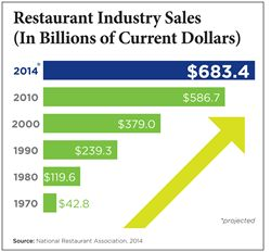 Restaurant Industry Enters Fifth Consecutive Year of Sales Growth, Will Continue Strong Job Creation Despite Challenges