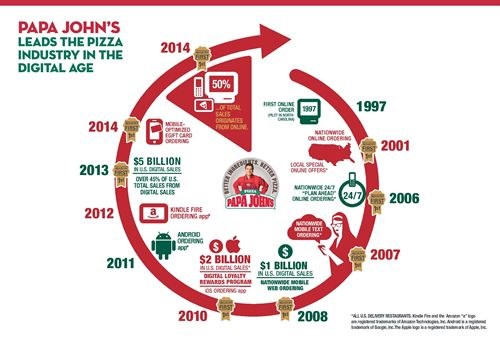"Papa John's is ""First to 50"" Percent Total Digital Sales"