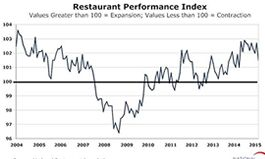 Restaurant Performance Index Declined in August