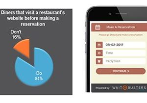 Waitbusters' Digital Diner Introduces Its Reservation Widget