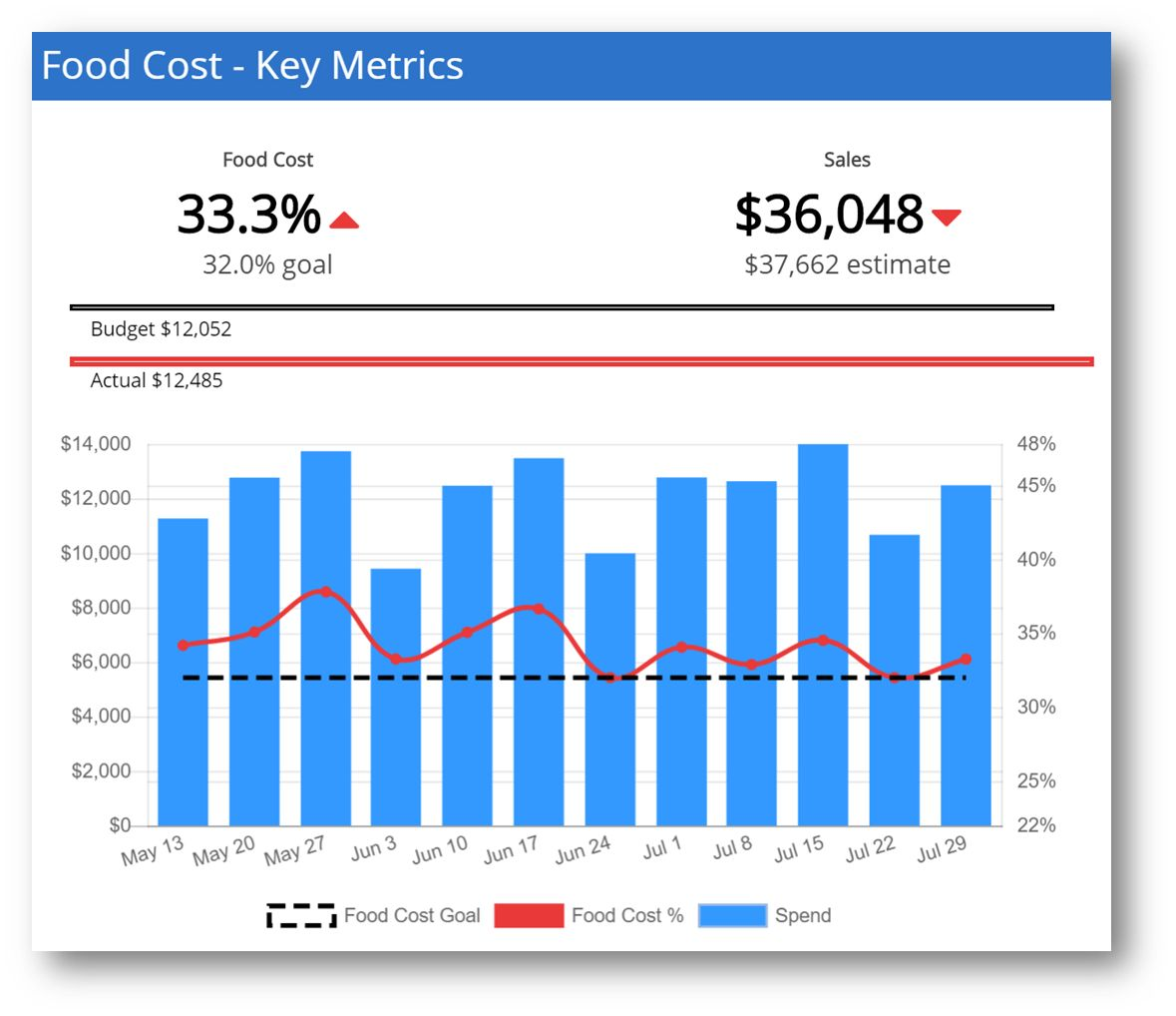 Orderly Conquers Restaurant Inventory And Food Cost Management Woes Using Data Science Restaurantnews Com