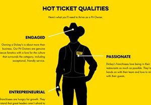 Dickey's Barbecue Pit Debuts New Franchise Website