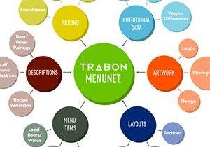 Trabon Announces MenuNet Integration with SinglePlatform